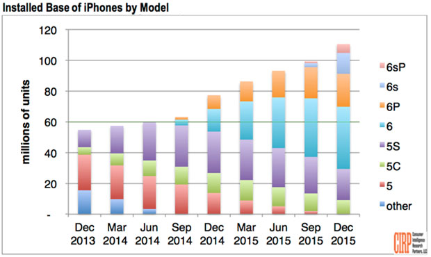 installed base of iphones by model