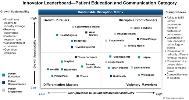 Innovator Leaderboard - Patient Education and Communication Category