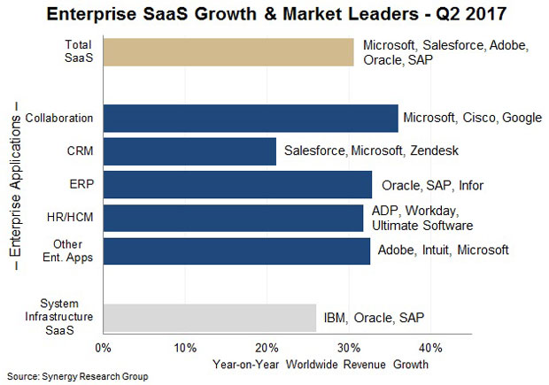Enterprise Saas Market Growth & Market Leaders chart
