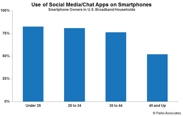 Chart: Use of Social Media/Chat Apps on Smarphones