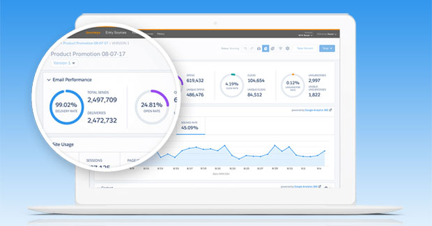 Google Analytics 360 and Salesforce Marketing Cloud