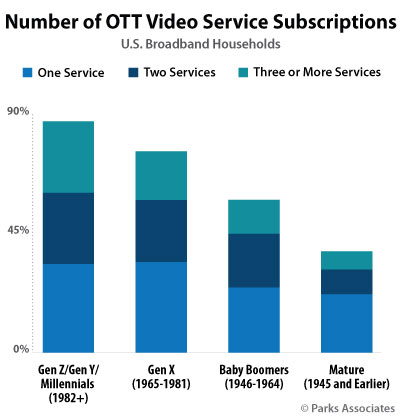 Graph: Number of OTT Video Service Subscriptions U.S. Broadband Households