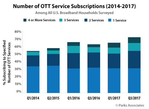 Graph: Number of OTT Service Subscriptions 2014-2017