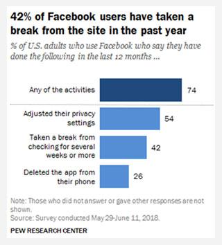 Facebook users taken a break chart