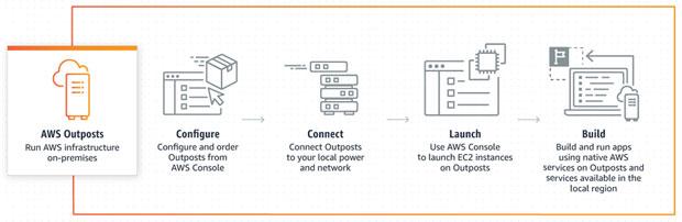AWS Outposts diagram