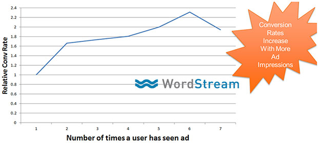 Wordstream conversion rates graph
