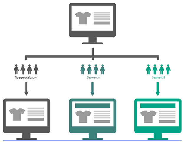 ecommerce personalization segments chart