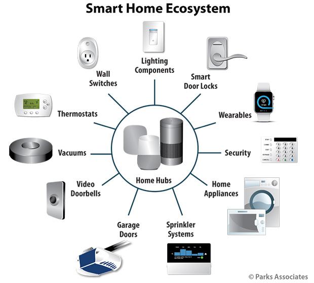smart home ecosystem diagram