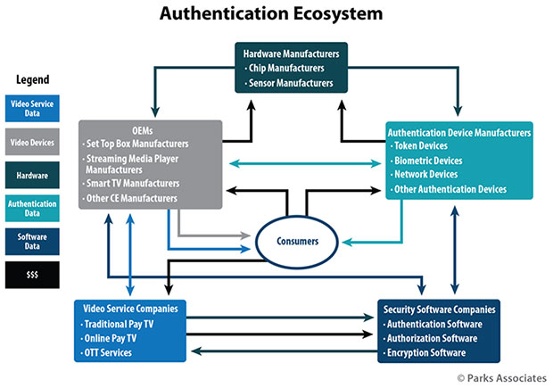 Authentication Ecosystem chart