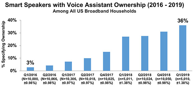 Smart Speakers with Voice Assistant Ownership, 2016 - 2019