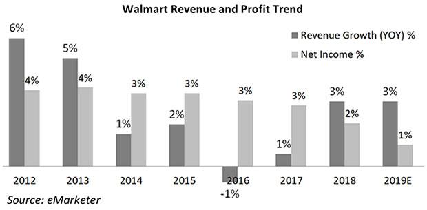 Chart: Walmart Online Growth vs. Profitability, 2017-2019