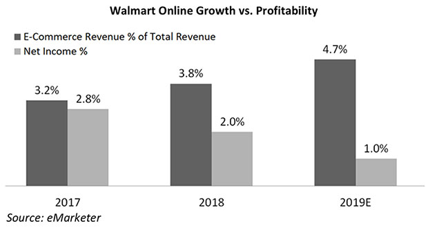 Chart: Walmart Revenue and Profit Trend, 2012-2019