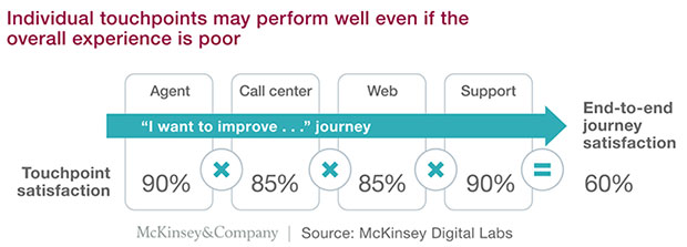McKinsey Digital Labs chart of customer journey touchpoint satisfaction