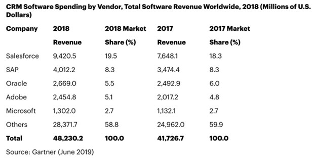 CRM Software Spending by Vendor, Total Software Revenue Worldwide chart