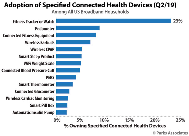 Chart: Adoption of Specified Connected Health Devices