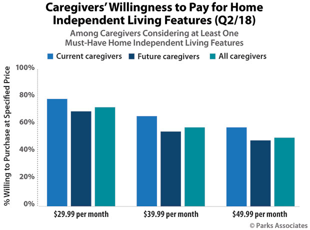 Chart: Caregivers' Willingness to Pay for Home Independent Living Features
