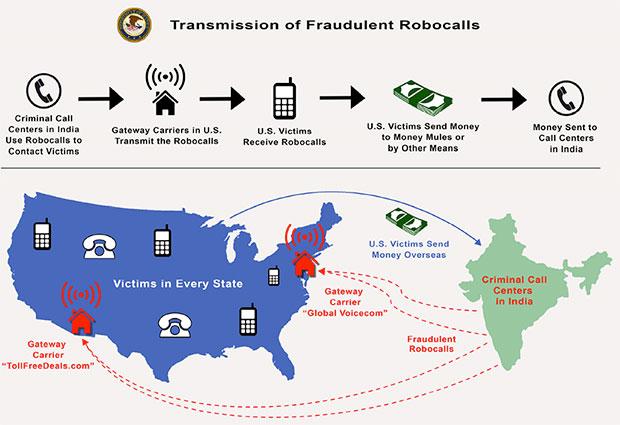 Transmission of Fraudlent Robocalls Infographic