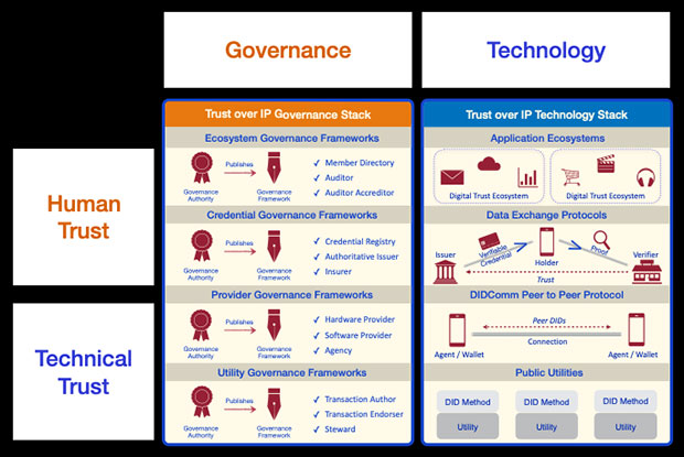 Governance, Human Trust, Technology, Technical Trust