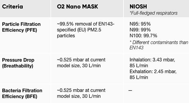 O2 Nano Mask certifications