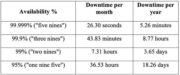 SLA availability chart