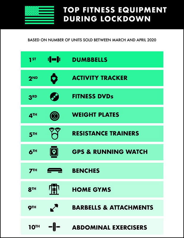 eBay research chart top 10 fitness products during pandemic