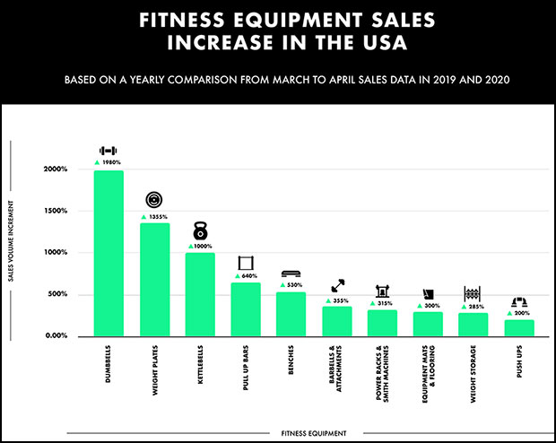 ales increases for the top 10 fitness products consumers purchased on eBay this YoY