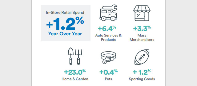 Cardlytics in-store retail spend
