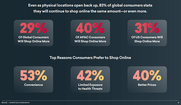 top reasons consumers prefer to shop online during pandemic