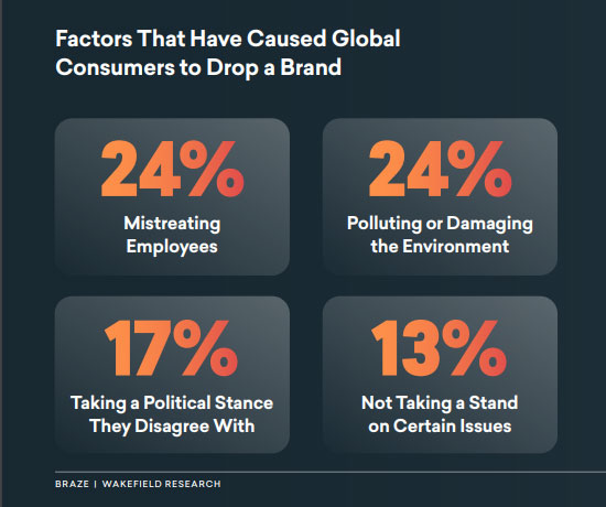 factors that cause consumers to drop a brand