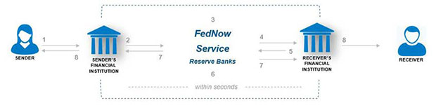 a completed payment over the FedNow Service