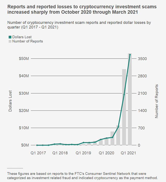 chart: cryptocurrency investment scams October 2020 to March 2021