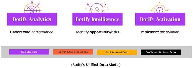 Botify Unified Data Model