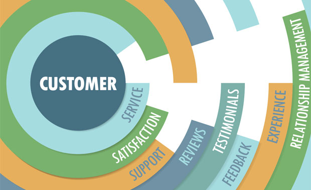 customer satisafaction Customer satisfaction refers to the emotional response that people feel after making a purchase from a company the more positive the level of customer satisfaction.