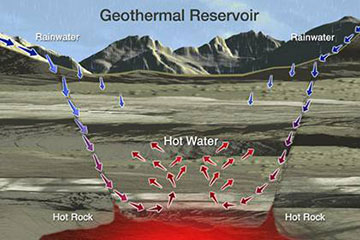 Geothermal Reservoir Illustration