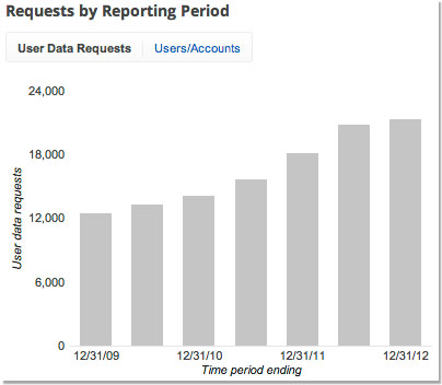 requests by reporting period chart