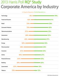 Harris Poll RQ Study