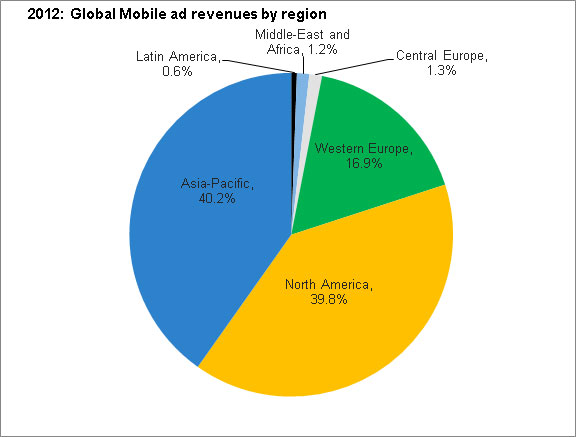 2012 global mobile ad revenues chart