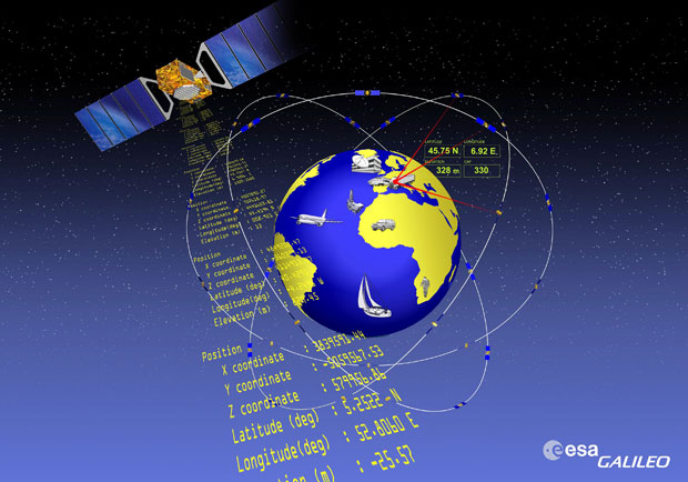Galileo global satellite navigation system
